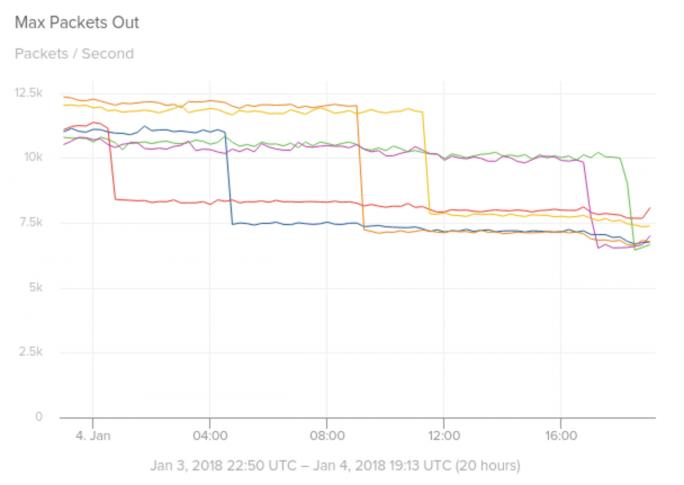 Weitere Folge des Meltdown/Spectre-Patches: Der Durchsatz von Paketen aus Kafka bricht deutlich ein (Bild: Solarwinds)