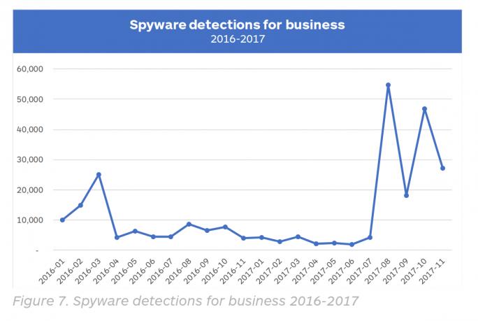 Sprunghafter Anstieg von Spyware-Erkennungen in Unternehmen (Bild: Malwarebytes)