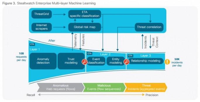 Cisco identifiziert mit einem mehrschichtigen Ansatz Schädlinge in Verschlüsselten Paketen (Bild: Cisco)