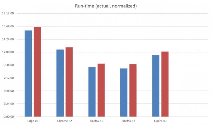 Akkulaufzeiten beim Videostreaming - tatsächlich und standardisiert  (Bild: Microsoft)