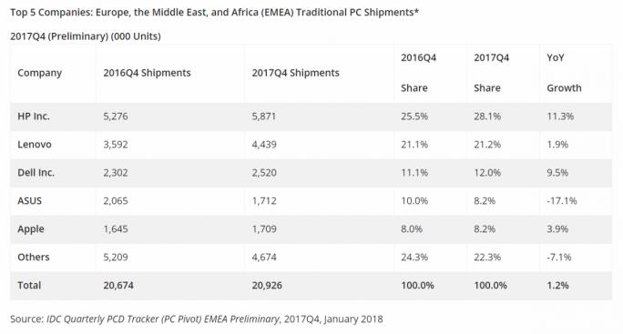 PC-Verkaufszahlen in EMEA im vierten Quartal 2017 (Bild: IDC)