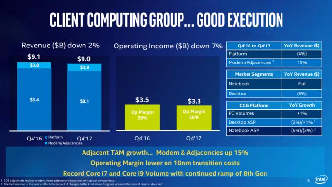 Ergenbis der Client Computing Group im vierten Quartal 2017 (Bild: Intel).