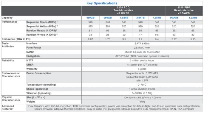 Spezifikationen der 5200 SATA-SSD mit 3D NAND (Bild: Micron)