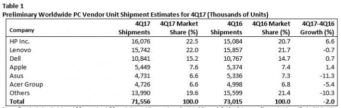 Weltweite PC-Verkaufszahlen im vierten Quartal 2017 (Bild: Gartner)
