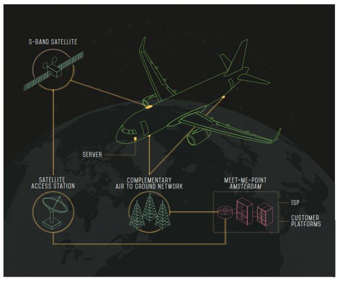 European Aviation Network versorgt Passagiere während des Fluges mit Breitband mit bis zu 75 Mbit/s (Bild: EAN)