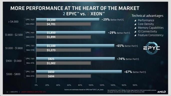 In diversen Benchmarks liegt der EPYC von AMD vor Intels Xeon (Bild: AMD).