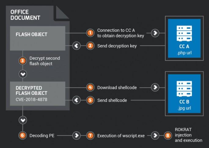 Der Zero-Day-Exploit geht offenbar auf das Konto nordkoreanischer Hacker die damit gezielt Personen der Regierung oder des Militärs ausspähen wollten (Bild: Cisco Talos).