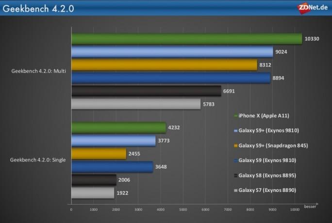 Galaxy S9 mit Exynos 9810 deutlich schneller als Modelle mit Snapdragon 845 (Grafik: ZDNet.de)