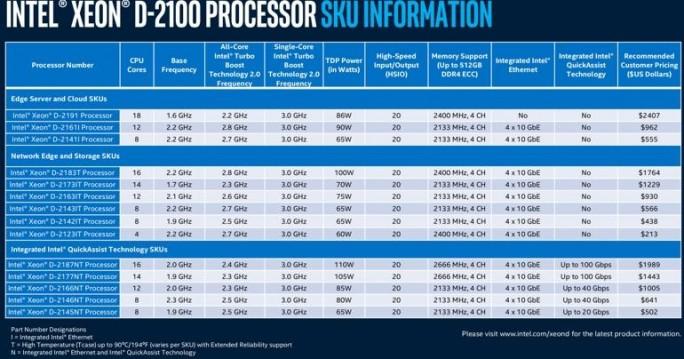 Intel Xeon D-2100-Familie ist in 15 unterschiedlichen Konfigurationen verfügbar (Bild: Intel).