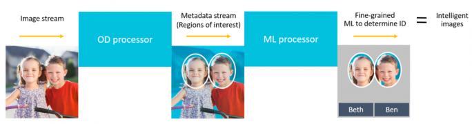 Die KI-Prozessoren ML und OD können auch gemeinsam eingesetzt werden. OD erkennt ein spezielles Objekt und leitet die Informationen an ML weiter, der dann die Informationen weiter verarbeitet (Bild: ARM).