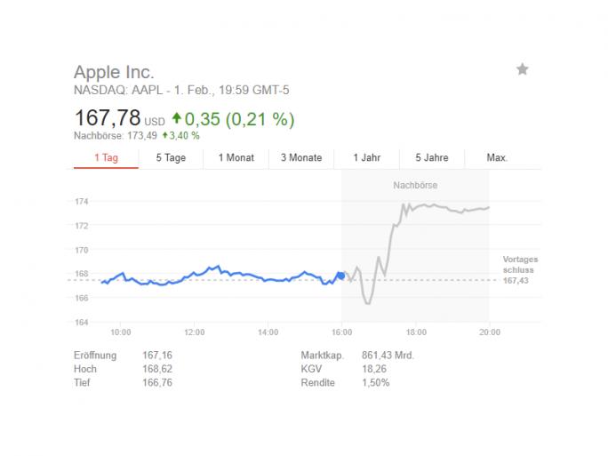 Apples Bilanz für das erste Fiskalquartal hat Anleger zumindest während des nachbörslichen Handels überzeugt (Bild: Google).