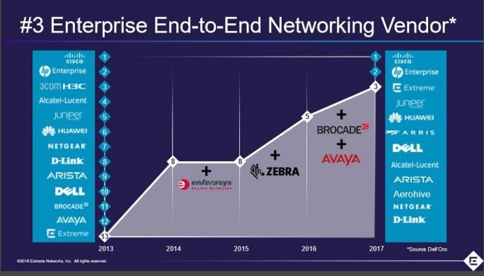Die Aufkäufe der letzten Jahre haben die Position von Extreme Network im Netzwerkmarkt kontinuierlich verbessert (Bilder: Extreme Networks).