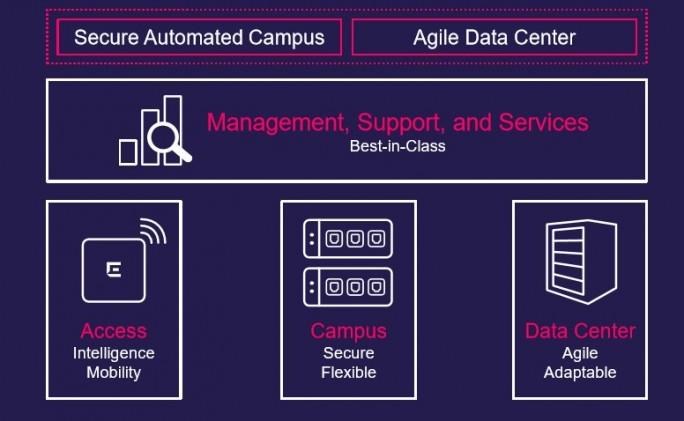 Das Portfolio gliedert sich in die Bereiche Access, Campus und Data Center sowie Management und Service, letzteres funktioniert Domänen-übergreifend (Bild: Extreme Networks).