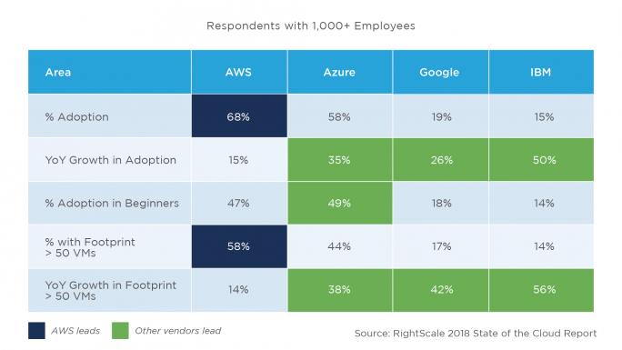 AWS is klar Martkführer doch die Konkurrenz wächst schneller (Grafik: Right Scale).