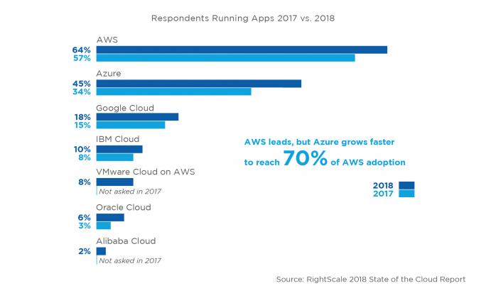 Auf AWS laufen derzeit die meisten Anwendungen, Microsoft hält aktuell den 2. Platz (Grafik: Right Scale).