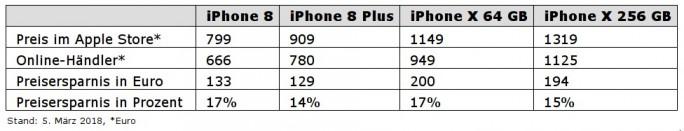 preisverfall iphone 8 und iphone x sind erheblich. Black Bedroom Furniture Sets. Home Design Ideas