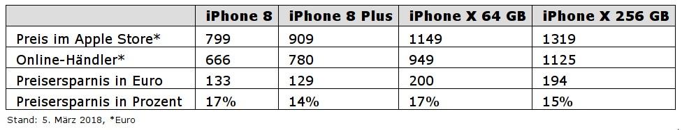 preisverfall iphone 8 und iphone x sind erheblich g nstiger als zum marktstart. Black Bedroom Furniture Sets. Home Design Ideas