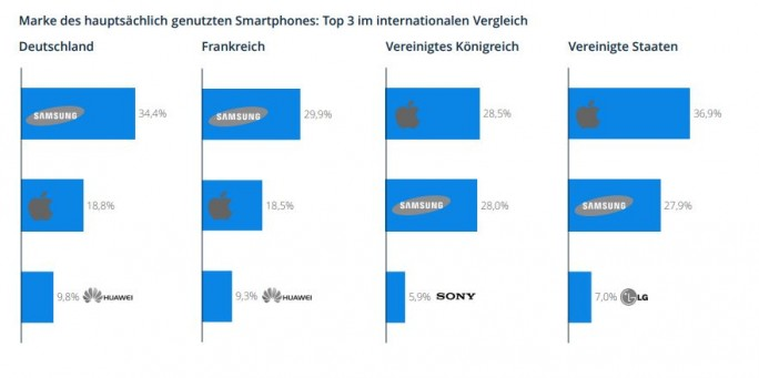 Weltweit betrachtet hat Samsung die meisten Anwender, allerdings führt Apple in den USA ganz deutlich den Markt an (Bild: Statista Global Consumer Survey Report).