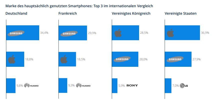 Smartphonemarkt Deutschland Ist Samsung Land