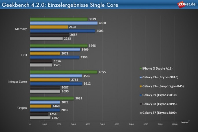Galaxy S9+: Geekbench-Einzelergebnisse Single Core (Grafik: ZDNet.de)