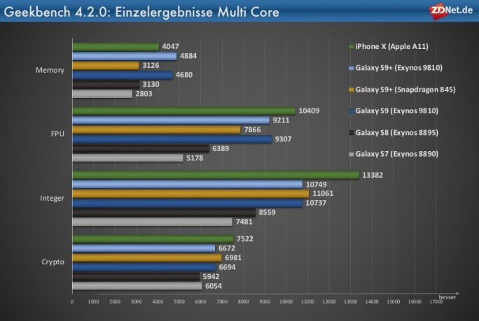 Galaxy_S9+_Geekbench_Einzel_Multi