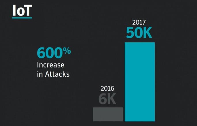 Angriffe auf IoT-Geräte nehmen im Jahresvergleich 2016 zu 2017 um 600 Prozent zu (Bild: Symantec)