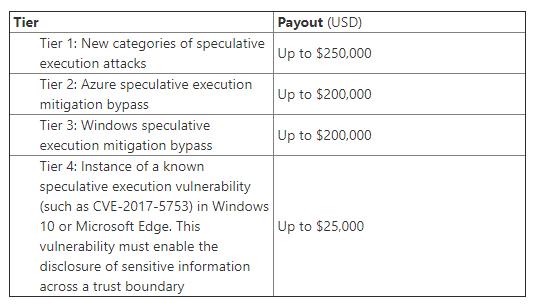 Preisliste für neue Lecks a la Spectre und Meltdown. Microsoft will mit dem neuen Programm Hackern zuvor kommen, die bereits an neuen Angriffswegen feilen (Bild: Microsoft)