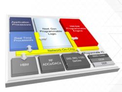 ACAP, kurz für Adaptive Compute Acceleration Platform, ist laut Xilinx ein Nachfolger des FPGAs und lässt sich über höhere Sprachen wie C++ oder Python auch während des laufenden Betriebes auf einen Workload anpassen (Bild: Xilinx)