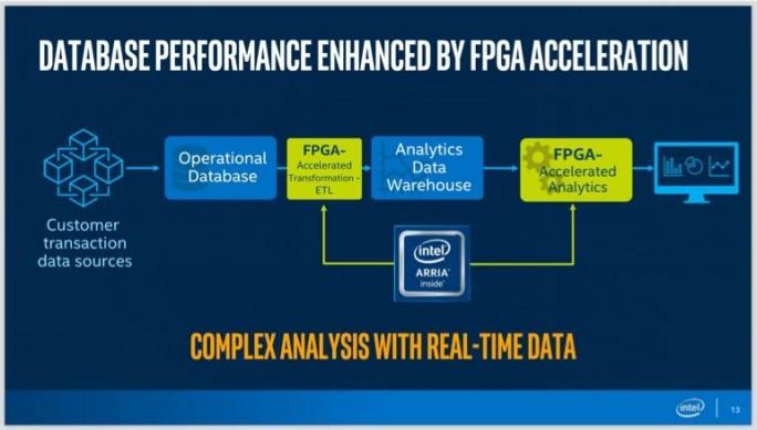 Intel Arria FPGA (Bild: Intel)