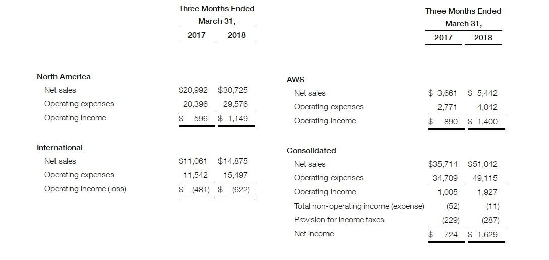 Amazon steigert Umsatz um 43 Prozent auf 51 Milliarden Dollar | ZDNet.de