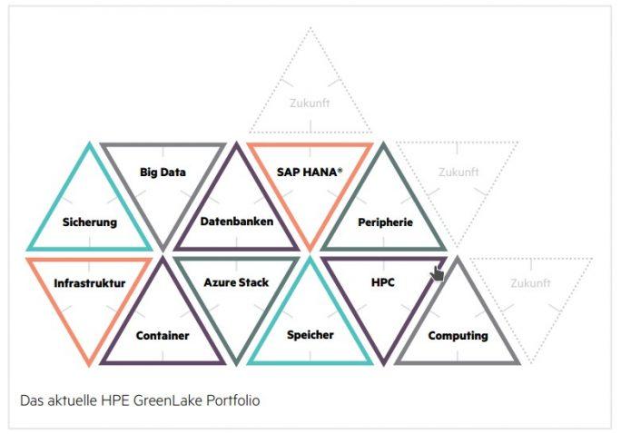 HPE Greenlake Portfolio (Bild: HPE)