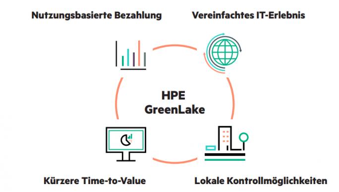 HPE Greenlake: Nutzungsbasierte IT (Bild: HPE)