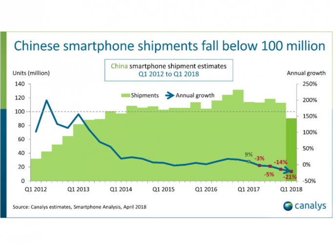Smartphonemarkt in China (Bild: Canalys)
