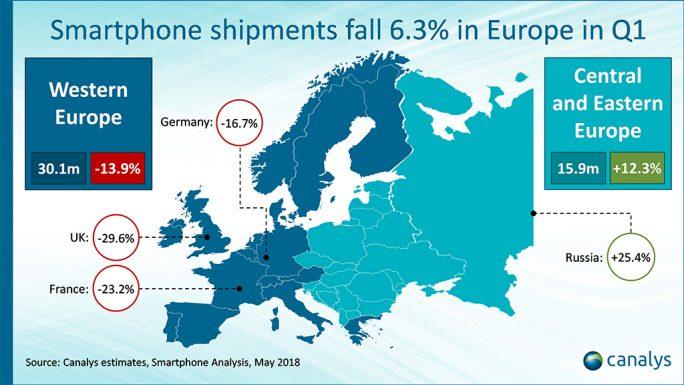 Canalys: Smartphone-Markt Europa Q1/2018 (Grafik: Canalys)