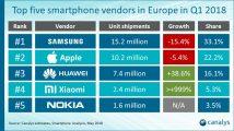 Canalys: Smartphoneverkäufe sinken in Westeuropa um knapp 14 Prozent
