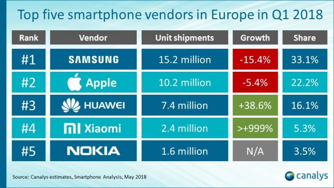 Canalys: Top-Smartphone-Hersteller in Europa Q1/2018 (Grafik: Canalys)