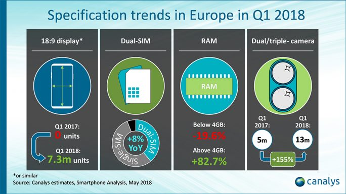 Canalys: Smartphone-Features Q1/2018 (Grafik: Canalys)
