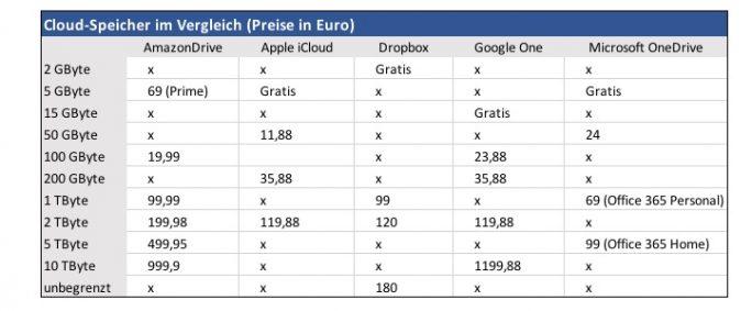 Cloud-Speicher-Dienste 2018 (Tabelle: ZDNet.de)