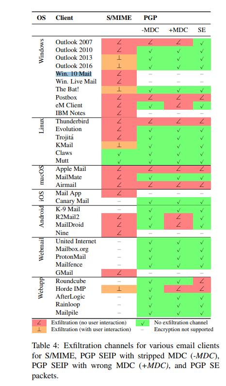 EFAIL-Clients (Screenshot: ZDNet.de)