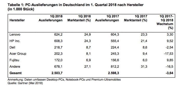 Gartner: PC-Auslieferungen in Deutschland Q1/2018 (Tabelle: Gartner)
