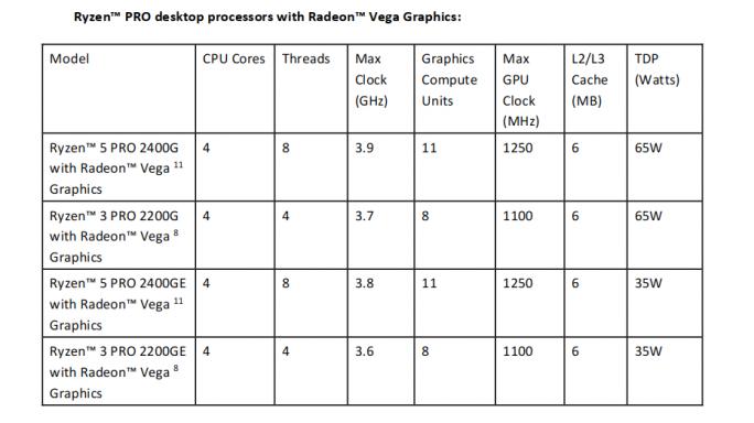 Ryzen PRO: Desktop-Modelle (Tabelle: AMD)