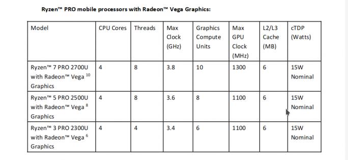 Ryzen PRO: Mobile-Varianten (Tabelle: AMD)
