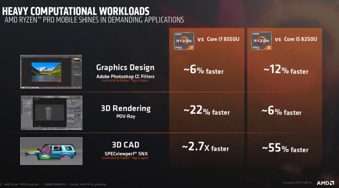 Ryzen PRO: Performance (Bild: AMD)
