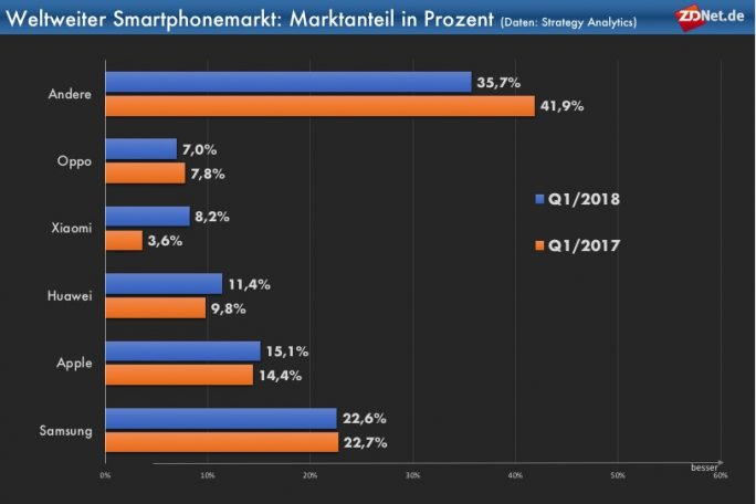 Smartphonemarkt: Marktanteile in Prozent Q1/2018 (Grafik: ZDNet.de, Daten: Strategy Analytics)