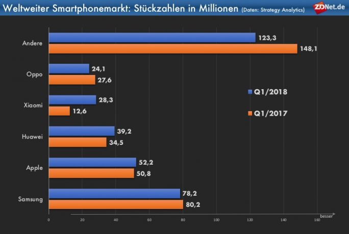 Smartphonemarkt: Stückzahlen in Millionen Q1/2018 (Grafik: ZDNet.de, Daten: Strategy Analytics)