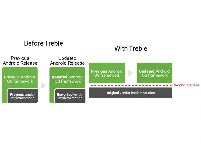 Mit Projekt Treble will Google Android von den Modifikationen durch Gerätehersteller entkoppeln. (Bild: Google)