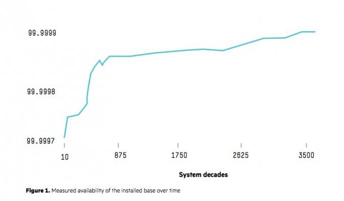 Die Systemverfügbarkeit ist bei HPE Nimble Storage langfristig stetig gestiegen – derzeit auf 99,999928% und steigt dank der lernfähigen Lösung HPE InfoSight weiter (Bild: HPE)