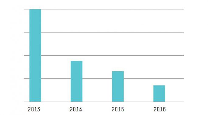 Die Zahl der von Kunden generierten Supportfälle hat im Jahresdurchschnitt seit 2013 jährlich um über 19 % abgenommen (Bild: HPE).