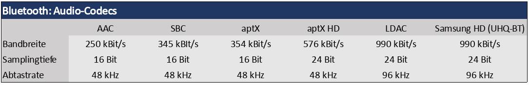 Bluetooth übertragungsrate