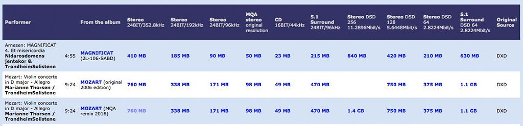 Bluetooth-Audio: SBC, AAC, aptX, aptX HD und LDAC erklärt